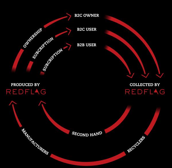 redflag business model wheel